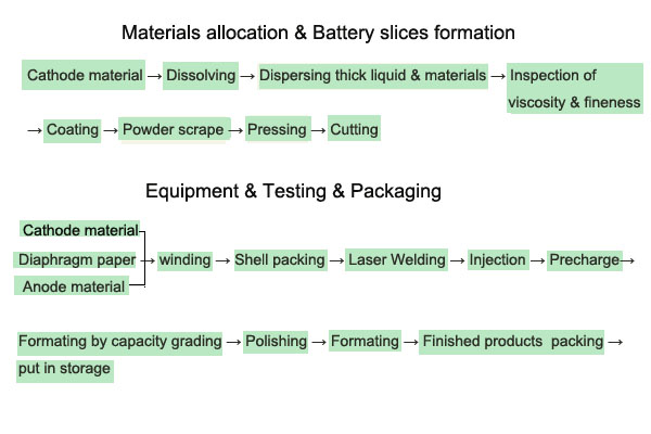 Grepow lithium polymer battery manufacturing process