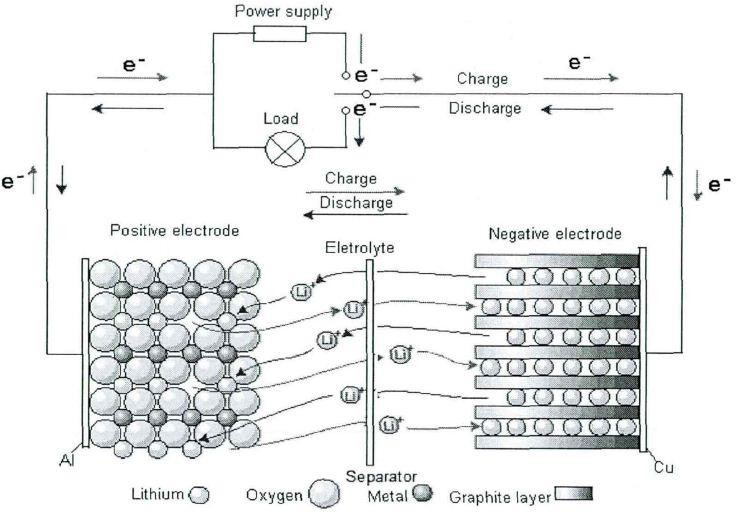 The schematic drawing of working-mechanism of lithium-ion batteries.