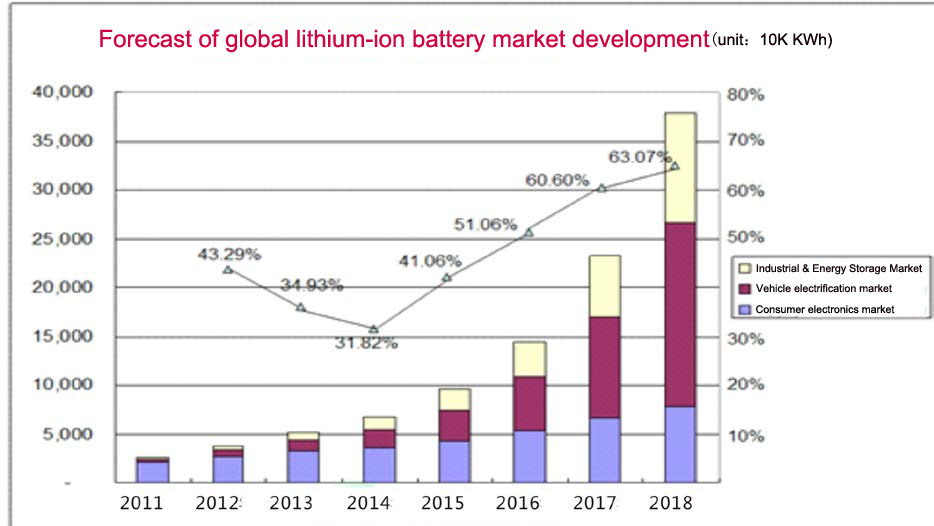 global lithium-ion battery market development from 2011 to 2018