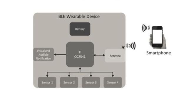 Figure 1: wearable device built by TI CC2541 SoC.