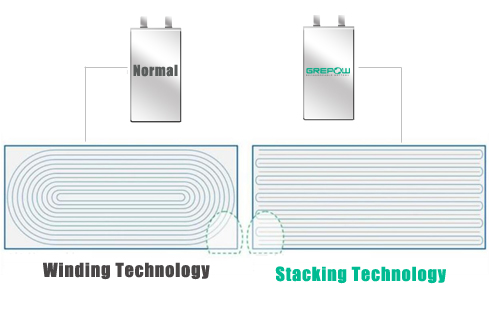 Winding and Stacking battery