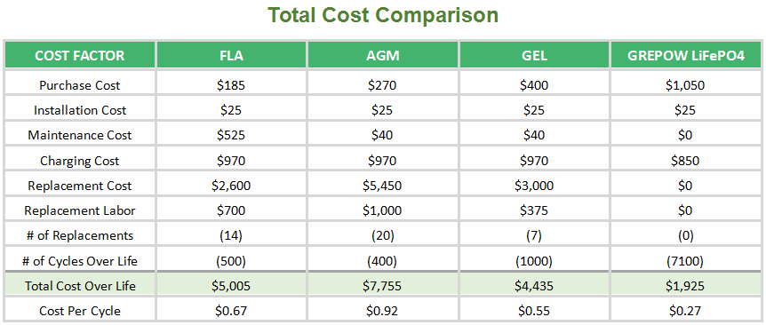 Total Cost Comparison - LA vs LiFepo4