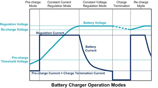 battery charger operation modes