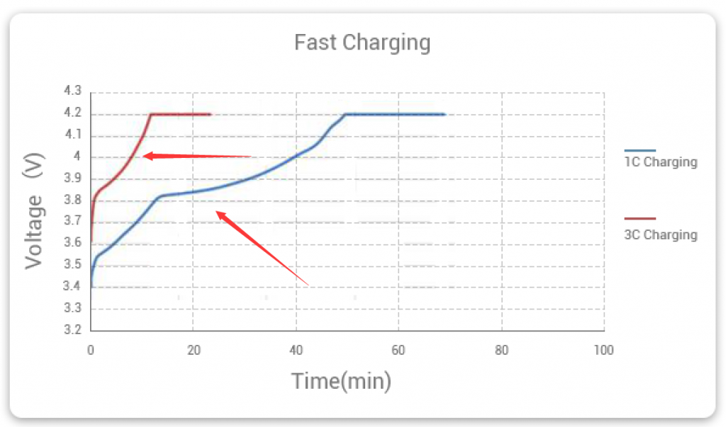 lithium battery fast charging vs normal