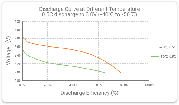 Grepow low temperature battery discharge at different low temperature