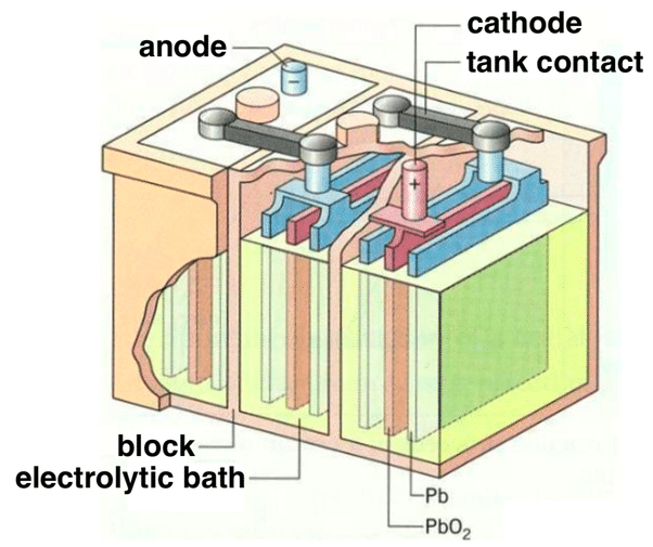 Lead acid battery structure