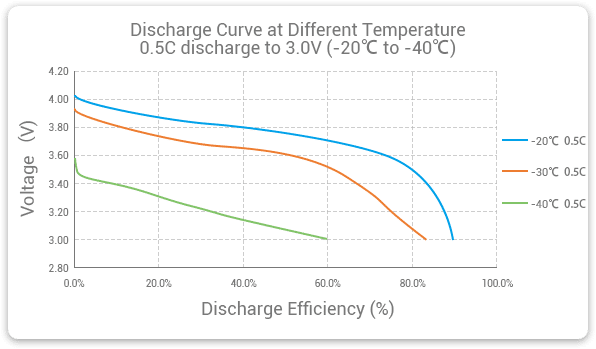 low temperature Lithium-ion Polymer Batteries discharge curve