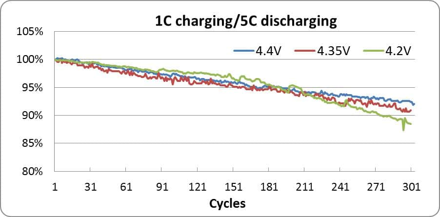 Grepow HV battery discharge curve