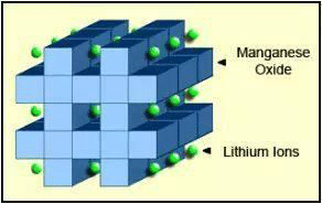 Lithium ion manganese oxide (LiMn2O4, LMO) structure