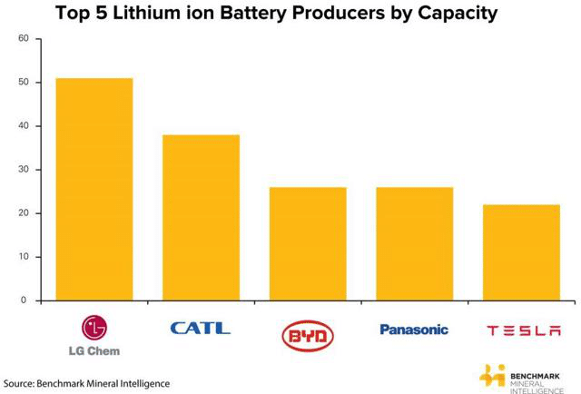 Top 5 lithium-ion manufacturers by capacity 2018