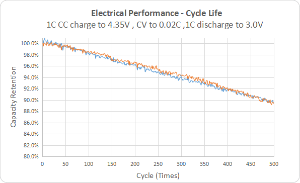 Grepow's custom medical batteries long cycle life performance curve