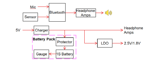 Block diagram of the headset system