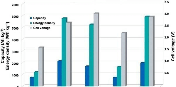 Comparison of capacity, energy density, and voltage of different metal-air batteries