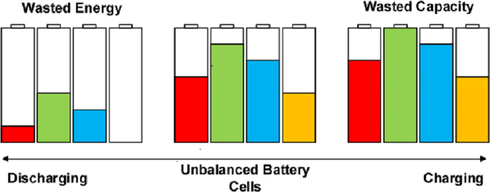 Battery cell balancing charging and discharge comparison