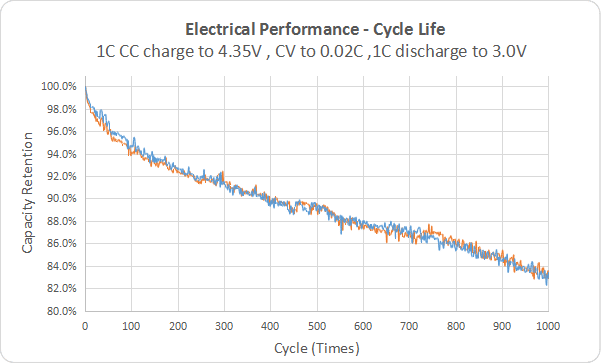 life of a ternary lithium battery