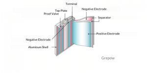 Structure of Aluminum Shell battery | Grepow