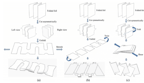 """Figure 3. """"cut-N-shear"""" battery assembly structure diagram"""