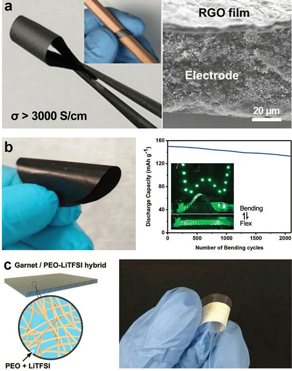 1) Development of a deformable battery module with a porous structure