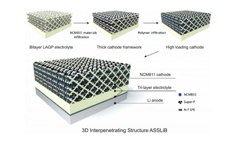 Positive Interface of All-solid-state Lithium-ion Battery