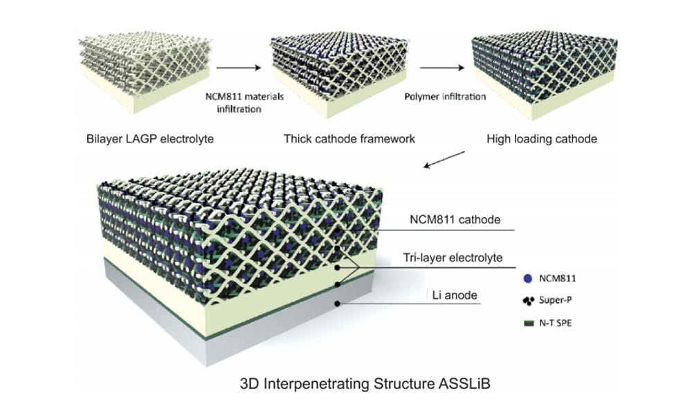 All solid state lithium-ion batteries