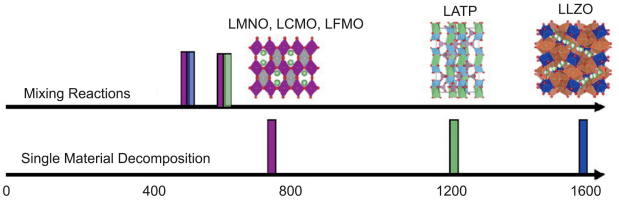 Figure 4 Schematic diagram of the decomposition temperature of different spinel-type cathode materials, LATP and LLZO solid electrolytes and the decomposition temperature of the two-by-two mixed