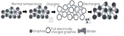the schematic diagram of the structure change of the graphite anode plate in the process of placement, charge and discharge.