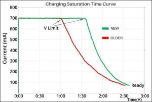different charging saturation time of new and old battery