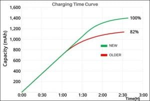 Charging time curve of new and old battery | Grepow