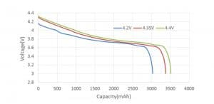 the difference in capacity between three fully-charged batteries at 4.2V, 4.35V, and 4.4V. From Grepow