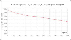 1C1C After 1000 cycles tests, remain more than 80% capacity retention rate | Grepow semi solid battery