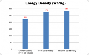 different type batteries with different energy density - HV Semi Solid Grepow