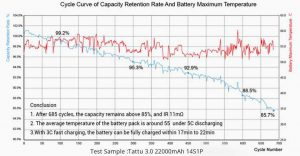the cycle curve of Tattu 3.0 capacity retention rate and battery maximum temperature