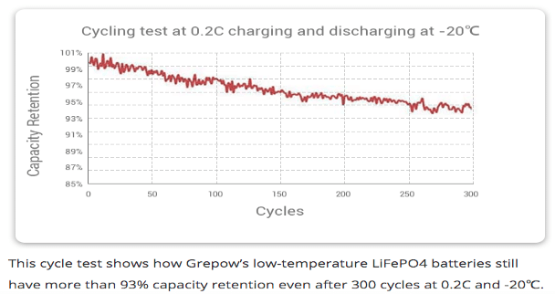 Grepow low temperature lifepo4 battery discharge curve