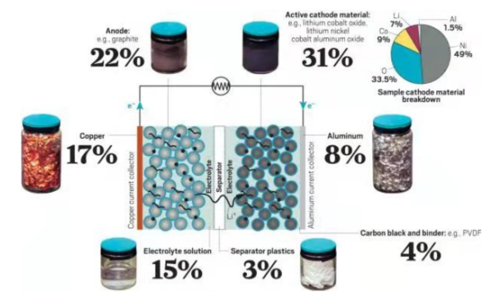 What are contained in Li-ion batteries?