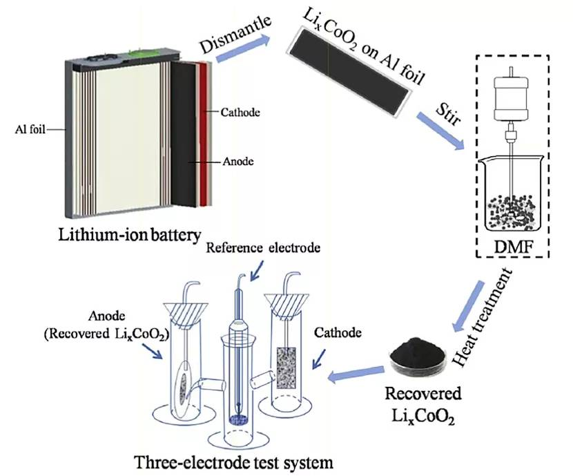 Process of recovering positive electrode materials using DMF
