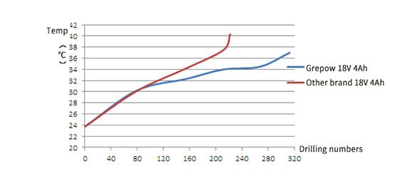 Temperature comparison