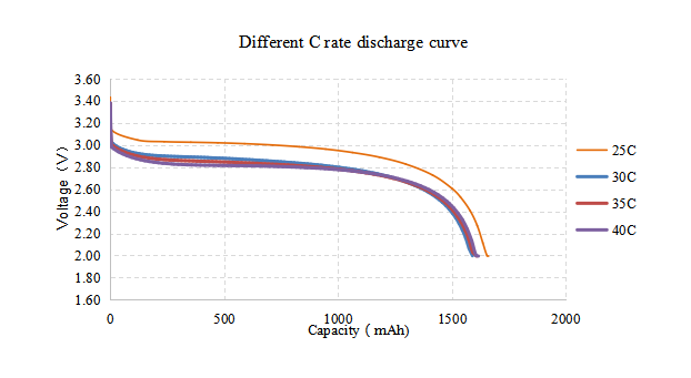High discharge Lipo battery 50C and 100C Discharging Curve