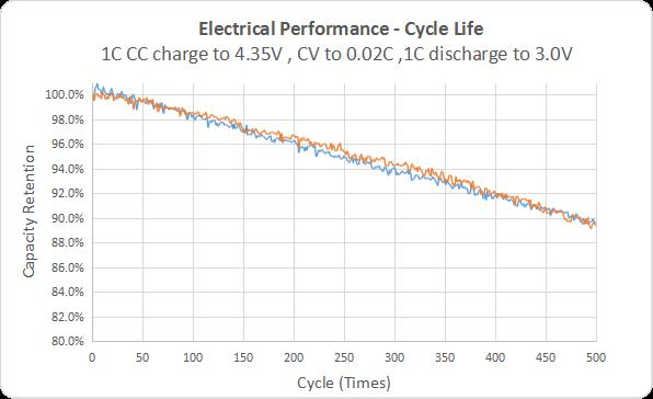 Long cycles life