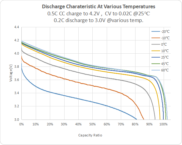 Discharge Charateristic At Various Temperatures