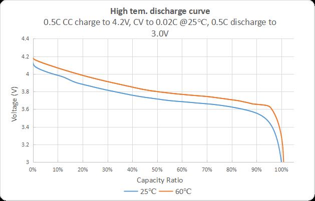 High tem. discharge curve