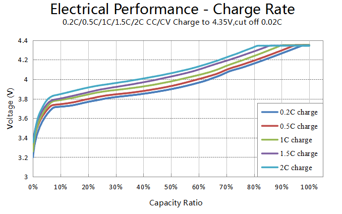 Excellent charge performance