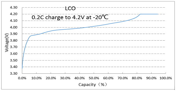 Low temperature shaped battery is able to charge in -20℃ with 0.2C stably