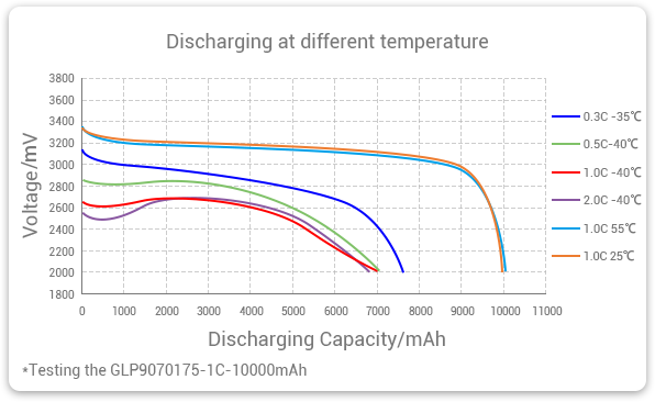Low temperature LiFePO4 battery discharge curve at different temperatures