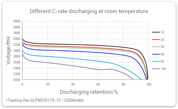 Low Temperature LFP battery with Different rate discharging at room temperature