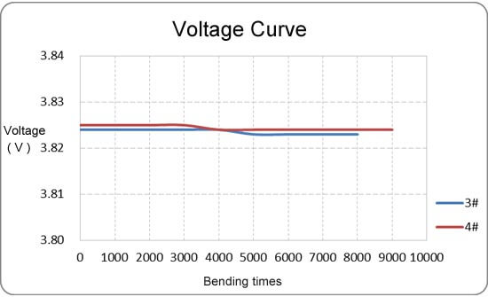 shaped battery bendable test curve