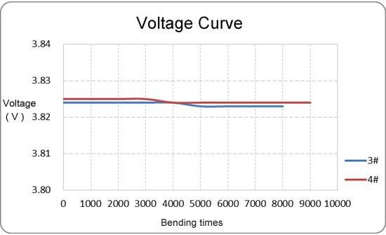 GREPOW Bendable Battery Test Curve