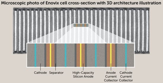 microscopic photo of Enovix cell cross-section with 3D architecture illustration