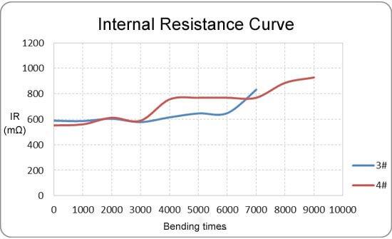 ultrathin battery bending performance curve