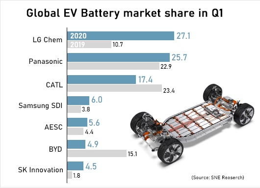 Global EV battery market share in Q1_Source - SNE Research