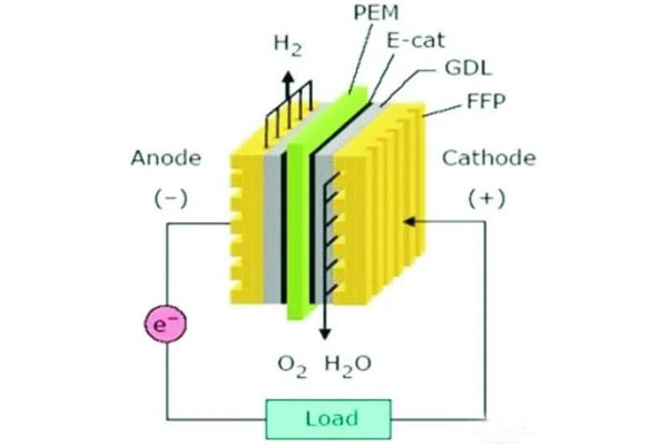 Sustainable organic proton batteries